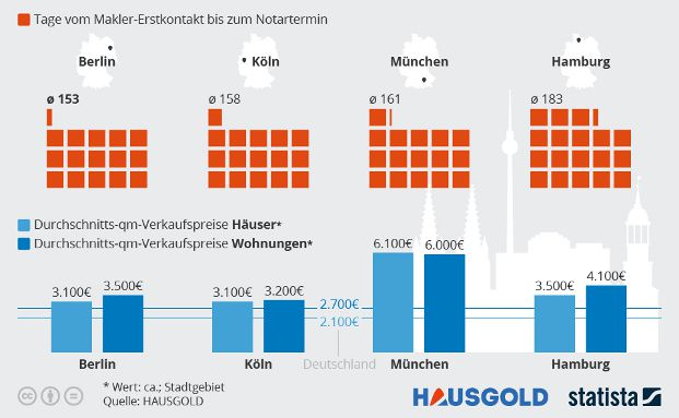 So schnell verkaufen sich Immobilien in deutschen Metropolen, Grafik: Hausgold