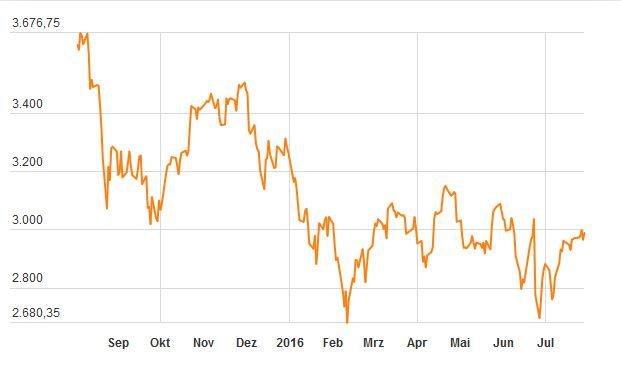 Der Euroland-Aktienindex Euro Stoxx 50 startete Anfang August 2015 bei einem Schlusskurs von 3.635,4 Punkten und notierte Ende Juli 2016 bei 2.990,76 Punkten.