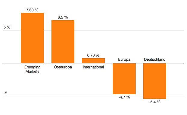 Die Grafik zeigt die Wertentwicklung verschiedener Aktienfonds-Kategorien im laufenden Jahr (Stichtag: 31.07.2016). Einen mehrjährigen Vergleich finden Sie in der Grafik unten. Daten: BVI-Wertentwicklungsstatistik