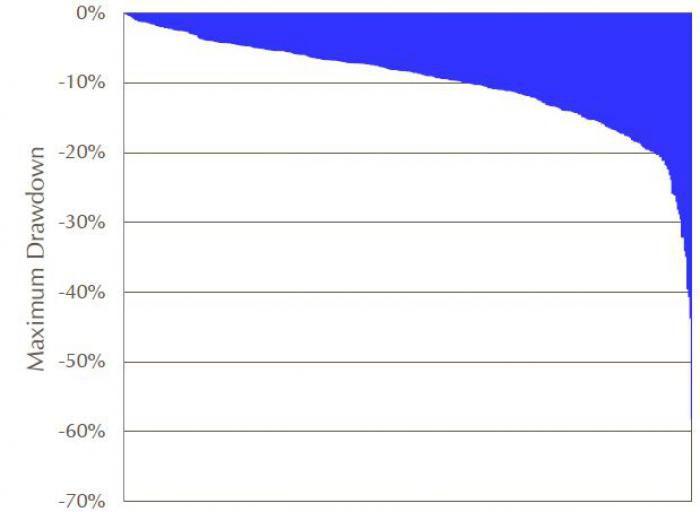 Maximale Verluste der Absolute-Return-Fonds auf 3-Jahres-Sicht. Quelle alle Grafiken: Lupus Alpha