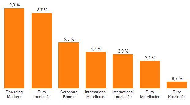Im laufenden Jahr erzielten Anleger mit Euro-Rentenfonds, die auf Kurzläufer und geldmarktnahe Instrumente setzen, den geringsten Wertzuwachs.