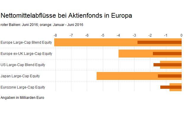 Die Aktienfonds dieser fünf Morningstar-Kategorien verzeichneten die höchsten Nettomittelabflüsse im Juni. Die dicken Balken zeigen die Abflüsse im gesamten ersten Halbjahr 2016 an.