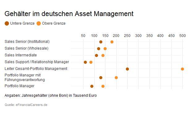 Bei einer Umfrage unter Headhuntern ermittelte das Karriereportal Efinancialcareers die oben dargestellten Gehaltsspannen für Mitarbeiter deutscher Asset Manager.