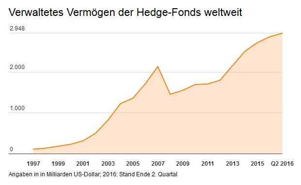 Die folgenden Zahlen des Datenbanketreibers BarclayHedge zeigt das enorme Wachstum der internationalen Hedge-Fonds an.