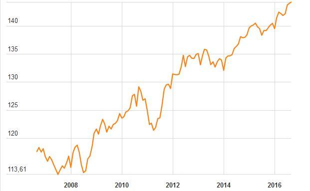Verlauf des REX-Kursindex für 30 deutsche Bundesanleihen, -obligationen und -schatzanweisungen. Daten: Bloomberg