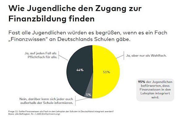 Die große Mehrheit der Jugendlichen spricht sich für ein Schulfach Finanzen aus.|©  © Comdirect