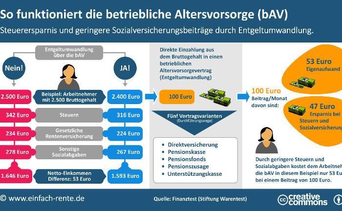 Wie die Entgeltumwandlung funktioniert und was sie Arbeitnehmern bringt, zeigt die Infografik. |© www.einfach-rente.de