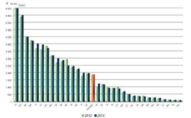 Im Schnitt berappte jeder Europäer 2013 rund 1.883 Euro für Versicherungen. (Quelle: European Insurance in Figures)