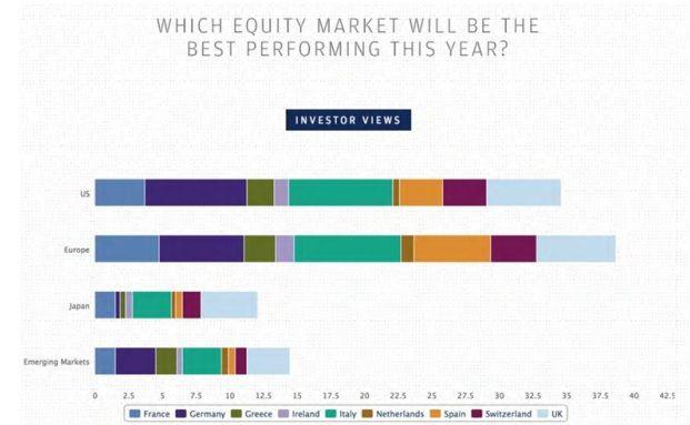 Europäische Investoren sehen Europe 2014 ganz vorn. (Quelle: J.P. Morgan)