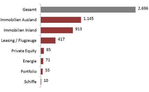 37 Anbieter wollen im zweiten Halbjahr 2014 Publikumsfonds mit einem Volumen von insgesamt 2,7 Milliarden Euro auf den Markt bringen. (Quelle: Dextro)
