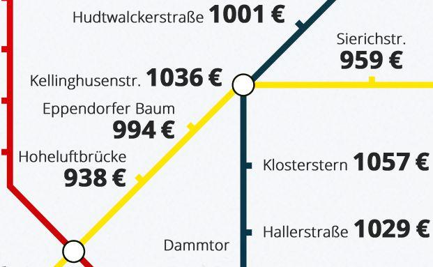 Hamburgs Mietmarkt illustriert die Miet-Map von Immobilien Scout.