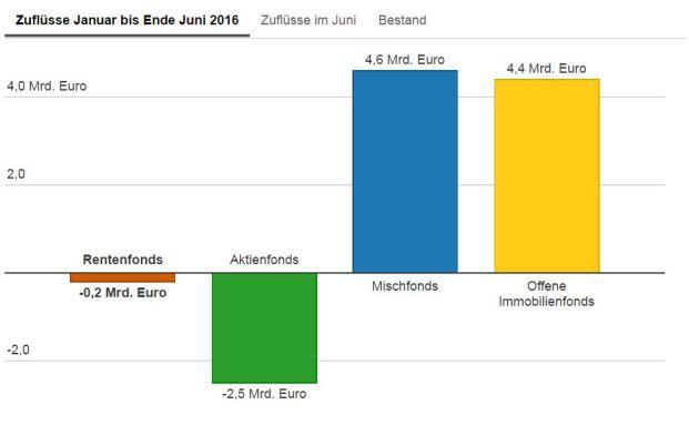 So viel Geld floss der deutschen Fondsbranche in der 1. Jahreshälfte 2016 zu. Quelle: BVI