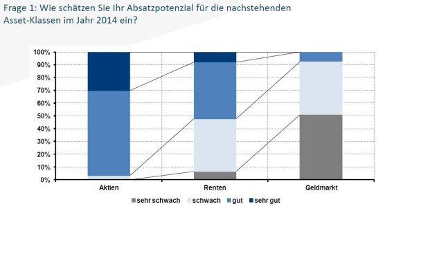 Aktien haben laut Feri-Umfrage 2014 die Nase vorn. (Quelle: Feri Euro Rating Services)