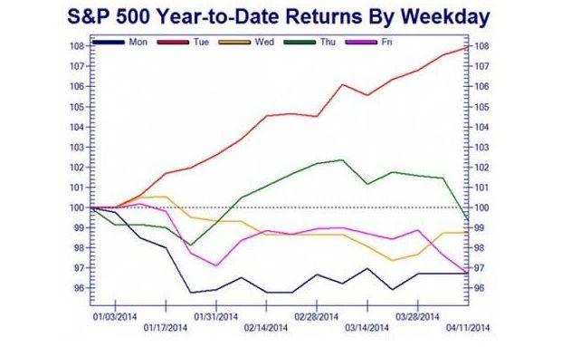 So sieht der bisherige Return des S&P 500 im Jahr 2014 aufgefächert in Wochentage aus. (Quelle: Robeco)