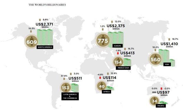 Studie von Wealth X und UBS: So viele Milliardäre wie noch nie