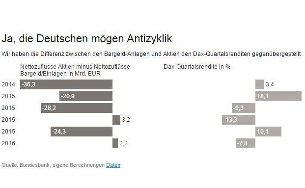 Die Deutschen haben den Aktienmarkt für sich entdeckt - und investieren antizyklisch