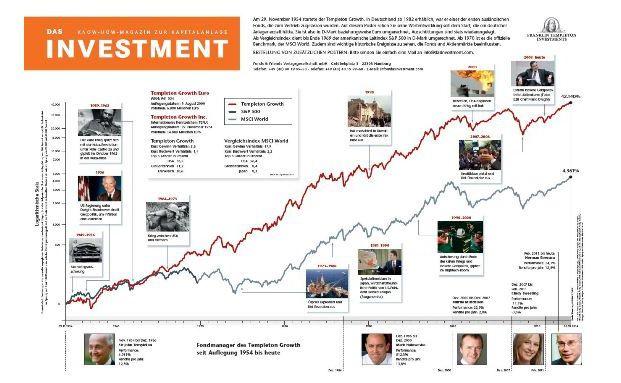 Alles Gute zum Geburtstag: Der Templeton Growth wird 60 Jahre alt.