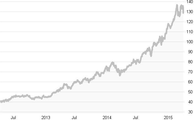Crashtest: Die besten Fonds für Biotech-Aktien: Die zehn besten Fonds in Charts