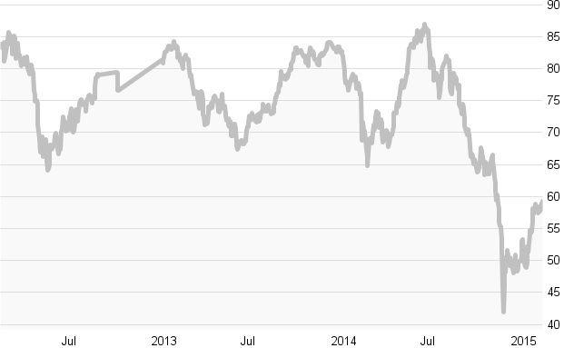 Crashtest: Russische Aktienfonds: Die zehn besten Fonds in Charts