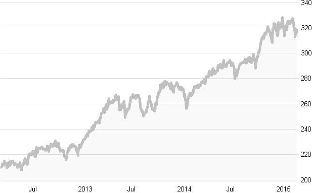 Crashtest: Die besten Fonds für Konsumaktien: Die zehn besten Fonds in Charts
