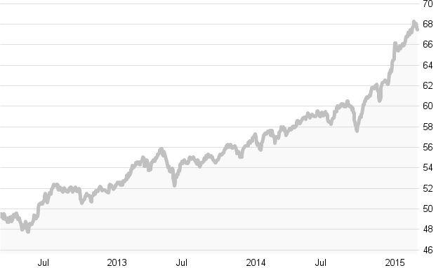 Crashtest: Die besten Europa-Mischfonds: Die zehn besten Fonds in Charts