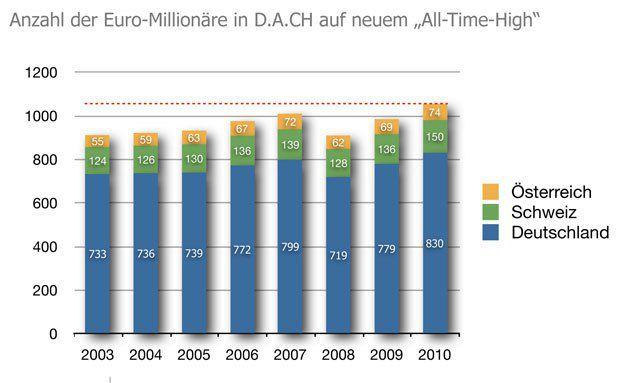 : Millionäre in Deutschland, Österreich und der Schweiz: Sie werden mehr und gehen in Sachwerte