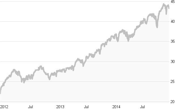 Crashtest: Nordamerika-Aktien-Fonds: Die zehn besten Fonds in Charts