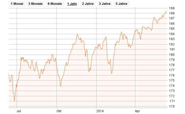 Der bliebteste Fonds deutscher Privatanleger hat im vergangenen Jahr ordentlich zugelegt.