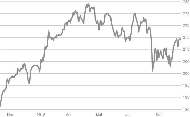 Flossbach, Ethna und Co.: Das sind die 17 aktuell meistverkauften Mischfonds