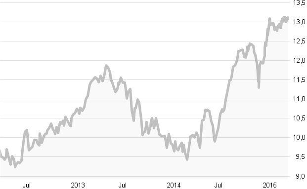 Crashtest: Die besten Währungsfonds: Die zehn besten Fonds in Charts