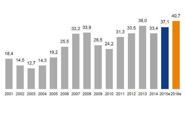 Die Dividendenausschüttungen des HDax in Milliarden Euro: Die Unternehmen könnten laut der DZ Bank die Zahlungen 2015 um rund 11 Prozent auf 37 Milliarden Euro steigern. (Quelle: DZ Bank)