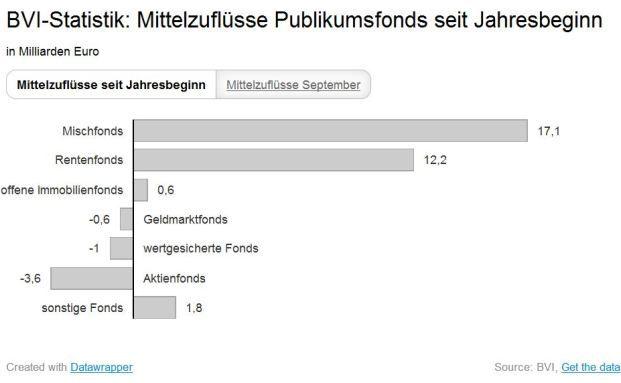 So viel sammelten Publikumsfonds seit Jahresbeginn ein. (Quelle: BVI)
