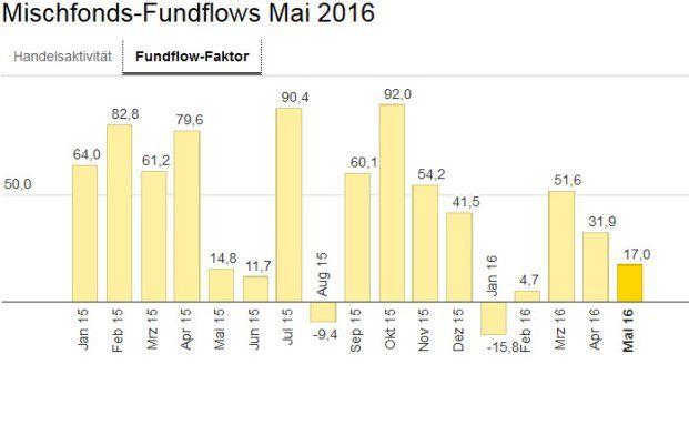 Die bei Ebase angeschlossenen Fondsberater haben Mischfonds im Mai im Schnitt stärker gekauft als verkauft – abzulesen am Fundflow-Faktor: Die Mittelzuflüsse überstiegen die Mittelabflüsse um 17,0 Prozent.