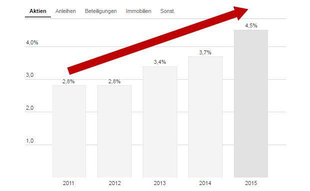 Von 2,8 auf 4,5 Prozent: Das Diagramm zeigt die Aktienquote in den Anlageportfolios deutscher Erstversicherer von 2011 bis 2015. Die interaktiven Grafiken finden Sie unten in der News / Quelle: GDV
