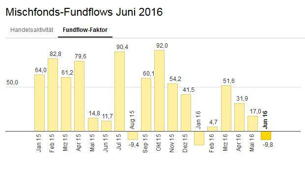 Die bei Ebase angeschlossenen Fondsberater haben Mischfonds im Juni im Schnitt stärker verkauft als gekauft – abzulesen am Fundflow-Faktor: Die Mittelabflüsse überstiegen die Mittelzuflüsse um 9,8 Prozent.