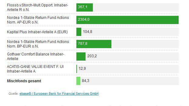 Die Daten spiegeln die Handelsaktivitäten aller bei der B2B-Direktbank ebase angeschlossenen Fondsberater bzw. deren dort verwaltete Kundendepots wider. In diesem Diagramm sind die sechs Fonds der zehn umsatzstärksten Mischfonds von Juli 2016 mit ihrem Fundflow-Faktor abgebildet, die in diesem Zeitraum positive Mittelzuflüsse verzeichnen konnten. Der Fundflow-Faktor zeigt an, um wie viel Prozent die Mittelzuflüsse die Mittelabflüsse übersteigen.