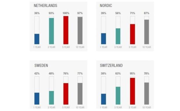 So viele Europa-Fonds blieben in Schweden, den Niederlanden, der Schweiz und in Nordeuropa hinter ihrem Index zurück. Lesen Sie, wie es sich damit in Deutschland verhält und wie aktiv gemanagte globale und Schwellenmarkt-Fonds abschneiden. Grafik: S&P Dow Jones Indices