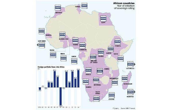 Grafik des Tages: Die Entdeckung Afrikas durch Rating-Agenturen