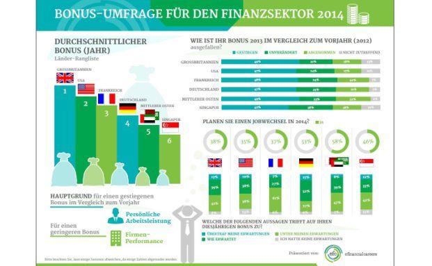 Grafik: eFinancialCareers.de
