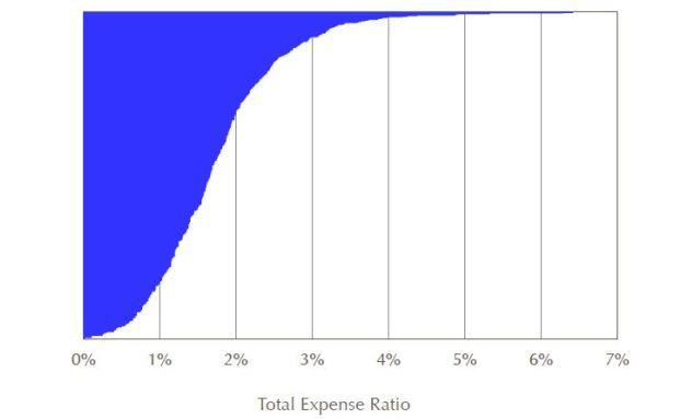 Total Expense Ratio (TER). Quelle: Thomson Reuters Lipper, AR-und Alternative Fonds (EUR und andere Währungen), Vertriebszulassung Dt., Betrachtung der Hauptanteilsklassen, Stand: 30. Juni 2016