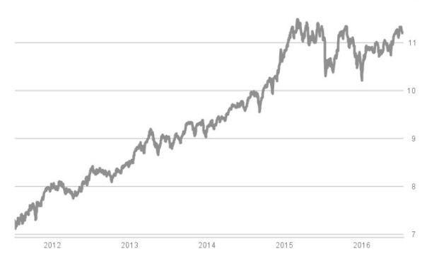 Wertentwicklung des zweitbesten Stiftungsfonds auf Fünf-Jahres-Sicht: Welcher Fonds das ist, erfahren Sie in unserer Chart-Strecke