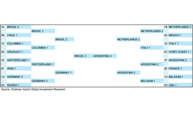 Goldman Sachs sagt ein Finale zwischen Brasilien und Argentinien voraus. (Quelle: Goldman Sachs)