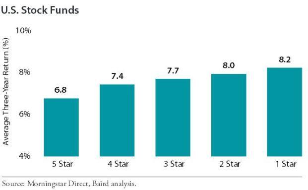 Bei US-Aktienfonds hängen 1-Stern-Fonds Fonds mit fünf Sternen ab. (Quelle: Baird)
