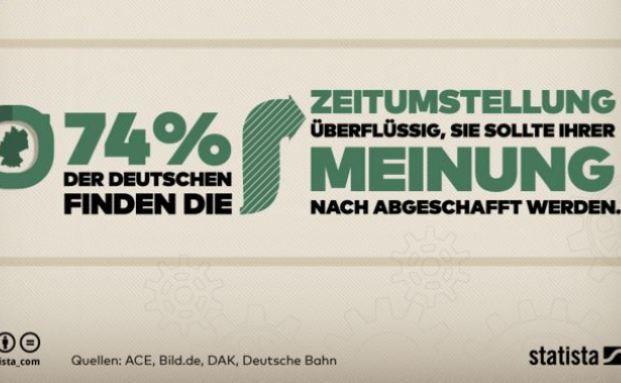 Grafik zur Zeitumstellung: DAK verzeichnet 15 Prozent mehr Krankmeldungen