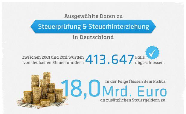 : Infografik: So fleißig sind Deutschlands Steuerfahnder
