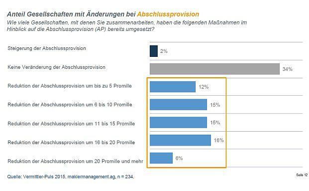 Die Mehrheit der Makler berichtet von – zum Teil deutlich – sinkenden Abschlussprovisionen. Foto: Maklermanagement.ag
