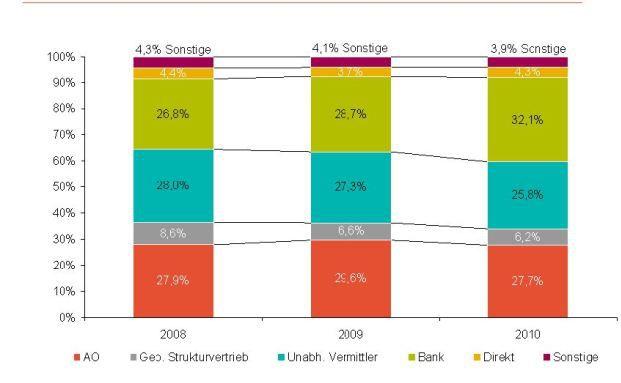 : Banken legen im Vertrieb mit Lebensversicherungen zu