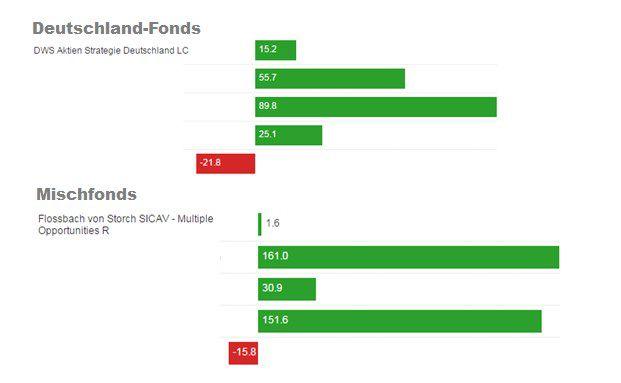 Es gibt genau drei unter den zehn umsatzstärksten Mischfonds, die im Januar 2016 von Deutschlands Fondsberatern häufiger gekauft wurden als der Flaggschiff-Fonds von Flossbach von Storch –nur eine Erkenntnis aus den Daten, die DAS INVESTMENT monatlich exklusiv von Ebase erhält.