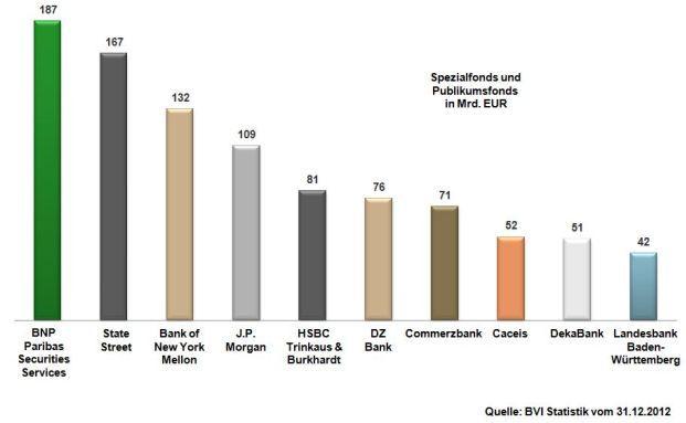 : BVI-Depotbank-Statistik: BNP Paribas führt in zwei Kategorien