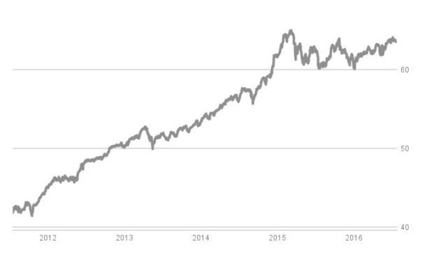 Performance-Chart des besten Stiftungsfonds auf 10-Jahres-Sicht: Welcher Fonds das ist, erfahren Sie in unserer Chart-Strecke